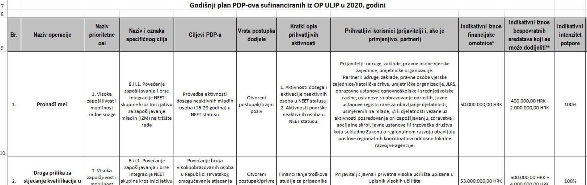 Objavljen godišnji plan objave poziva na dostavu projektnih prijedloga za 2020. godinu